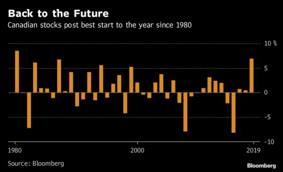 Canadian Stocks Post Their Best Start to the Year Since 1980