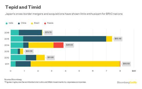 日本の新興市場諸国向け投資の推移
