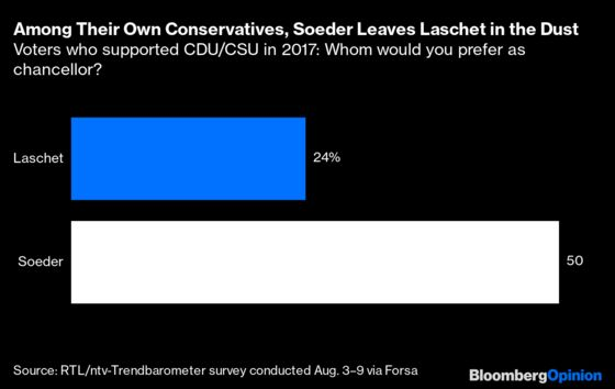 Laschet Should Let Soeder Succeed Merkel As Chancellor