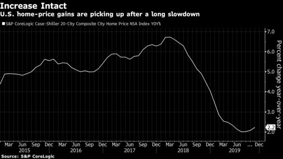 U.S. Home Prices Rise Most in Five Months as Markets Pick Up