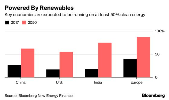 Coal Is Being Squeezed Out of Power by Cheap Renewables