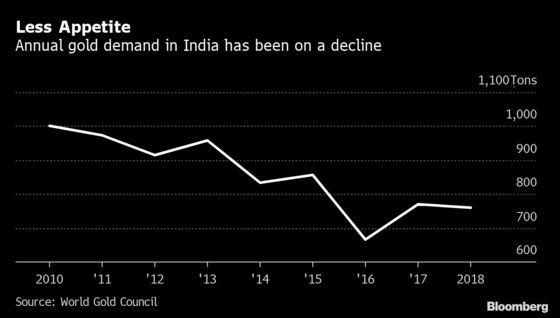 Price Surge Means `Hell' for India Gold Sales as Demand Ebbs