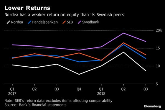 Activist Owner Cevian Says Nordea Has No Excuse on Profitability