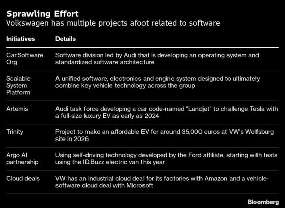 VW's Hopes of Catching Tesla Hinge on a $30 Billion Tech Reboot