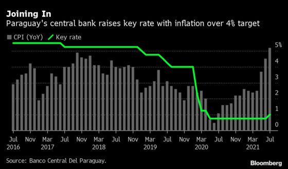 Paraguay Central Bank Joins Peers in Raising Interest Rates