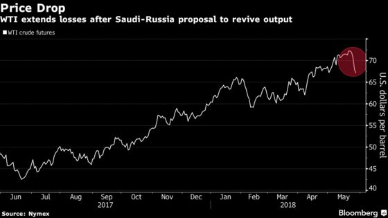 Oil Extends Slump as Saudi Arabia, Russia Signal Output Increase