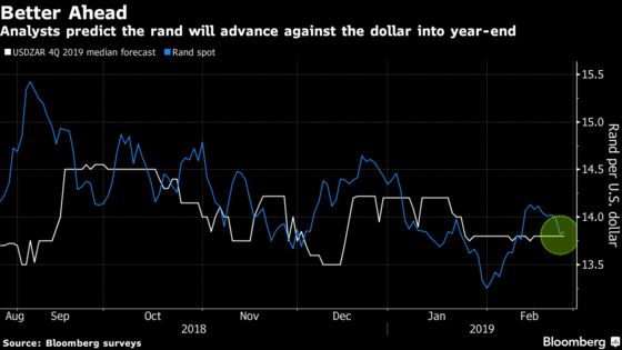Rand's Undeserved Rally Gives South Africa Some Breathing Space