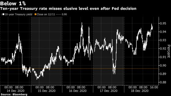 Yields at Risk of Shooting Up as Fed Defers Bond-Buying Changes