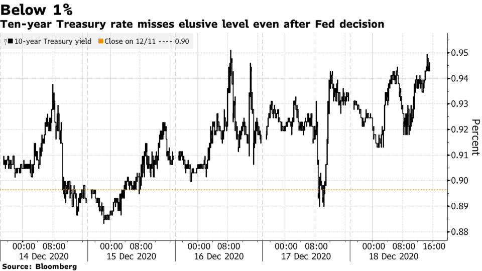 Ten-year Treasury rate misses elusive level even after Fed decision