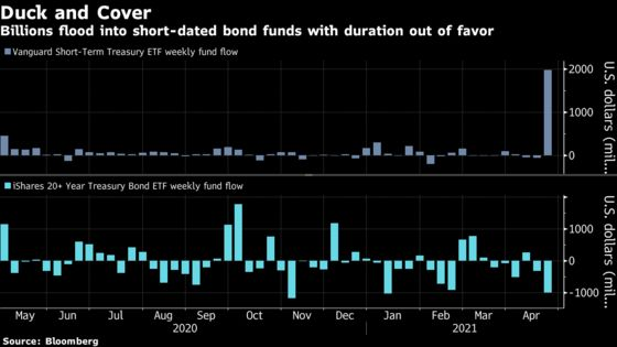 Traders Sidestep 'Rate Freight Train' With Short-Dated Bond ETFs