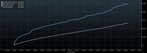 Today's trading volume in Dubai (blue line) is almost double the six-month average (grey line).