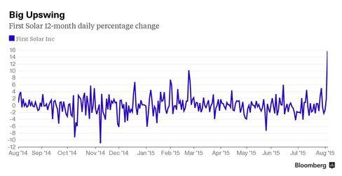 Chart: Big Upswing