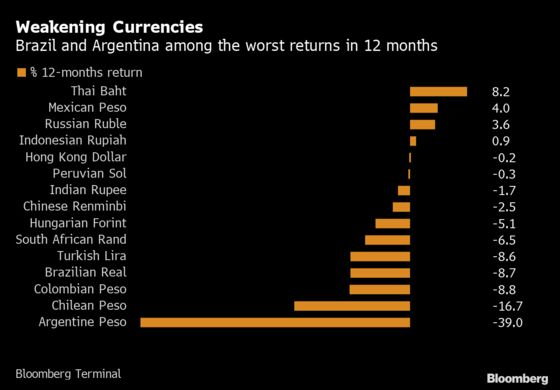 Here's What Trump Overlooks on Brazil and Argentina Currencies