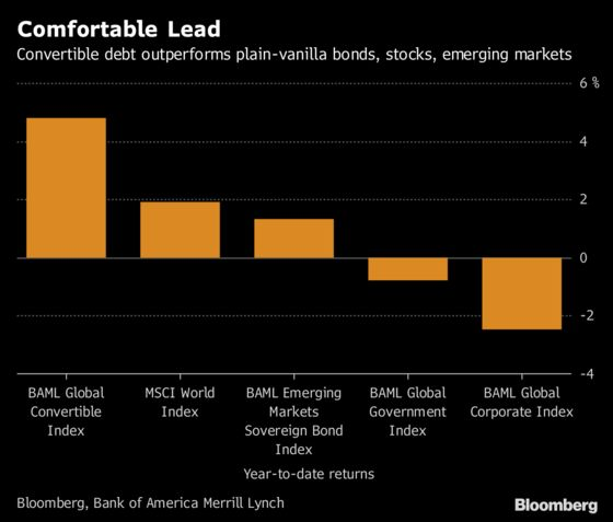 Booming Convertible Bonds Touted by Jefferies as Duration Dodge