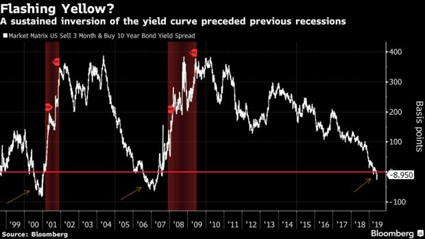 A sustained inversion of the yield curve preceded previous recessions