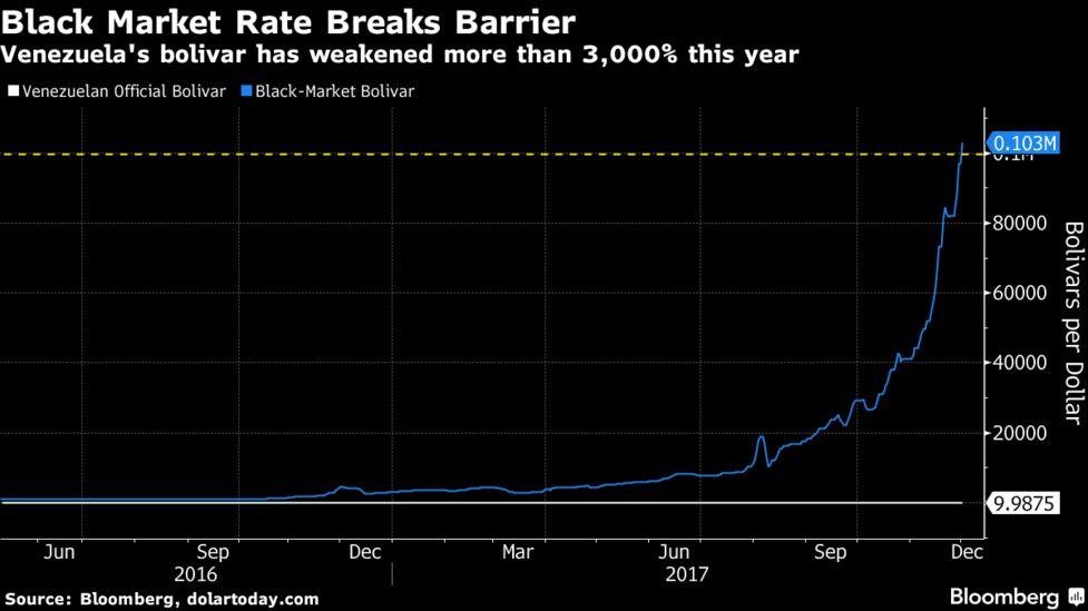 Black Market Rate Breaks Barrier