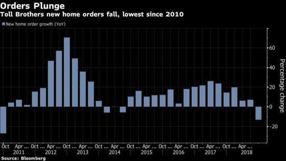 Toll Brothers Slumps Most Since May After Home Orders Plunge
