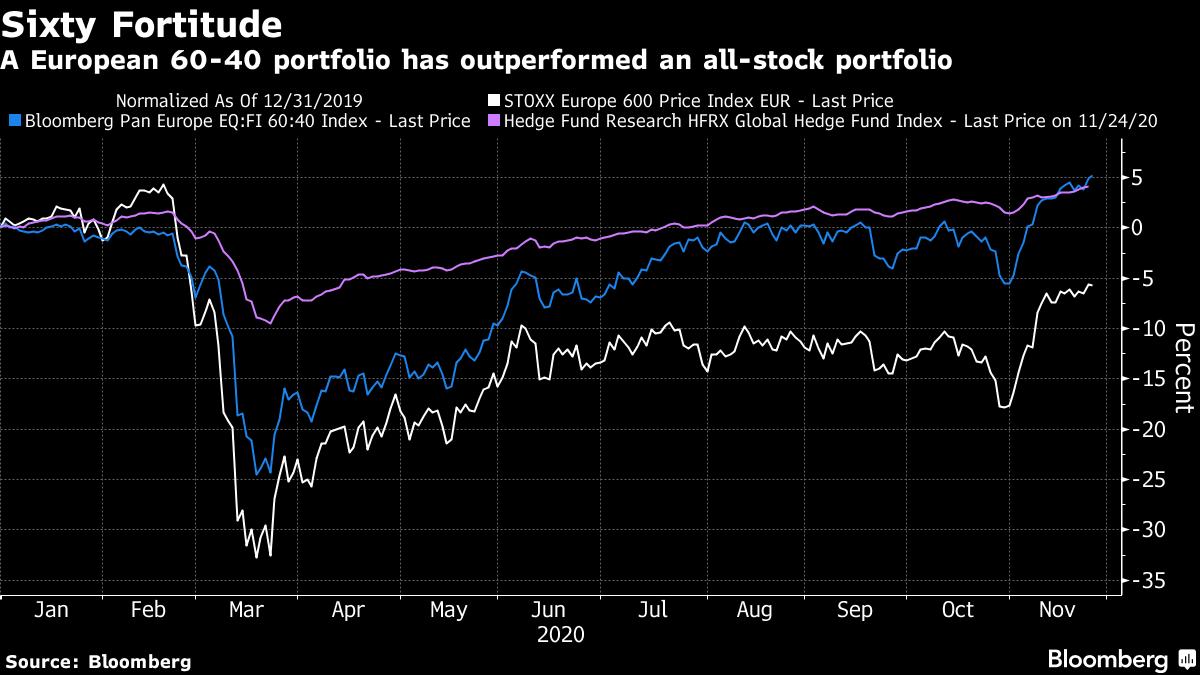 A European 60-40 portfolio has outperformed an all-stock portfolio