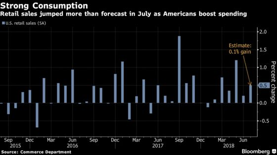 U.S. Retail Sales Rise More Than Forecast in Broad-Based Advance