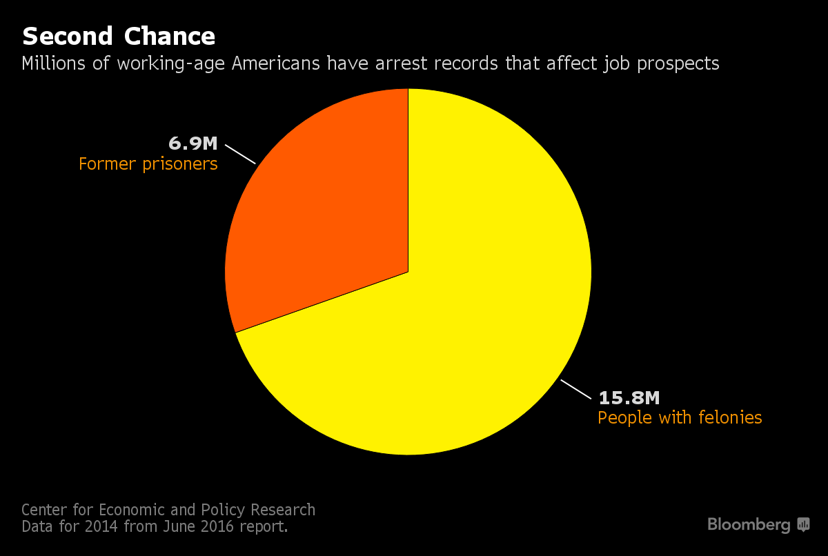 Stigma of Criminal Record Fades as U S  Employers Get