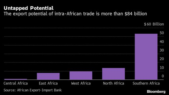 Africa Trade Deal Could Tap $84 Billion in Export Potential