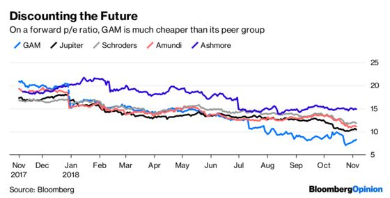Five Reasons to Bid for GAM; Five to Steer Clear