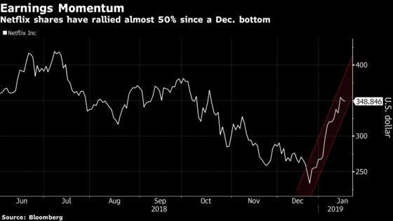 Netflix's 49% Rally From Low Suggests Bet on Blowout Quarter