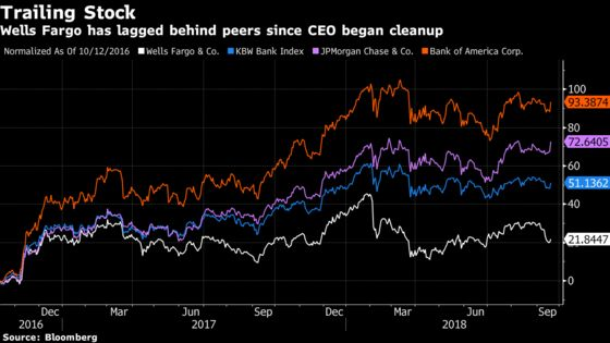 Gary Cohn Denying a Wells Fargo Rumor Signals Pressure on CEO