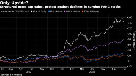 A Hidden FANG Trade Is Rising Thanks to These Exotic Bonds