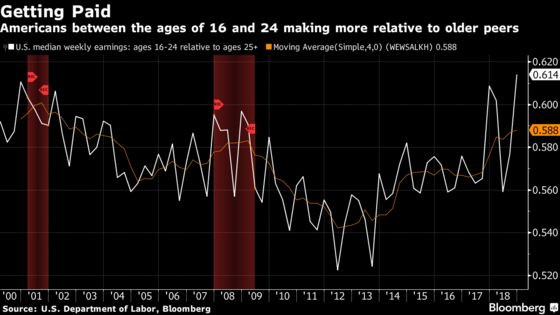 Young Americans' Wages Gaining on Older Peers in Tightening Job Market