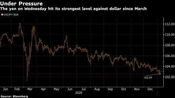 Japan Officials Meet to Show Vigilance on Yen Near 9-Month High