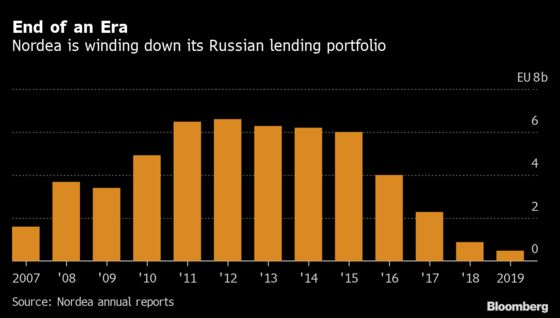 Nordea Will Exit Russia After Years of Cuts Targeting Risk