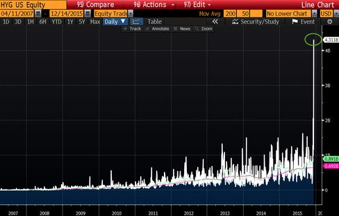 Trading volume in the HYG surged on Friday.
