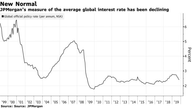 JPMorgan's measure of the average global interest rate has been declining