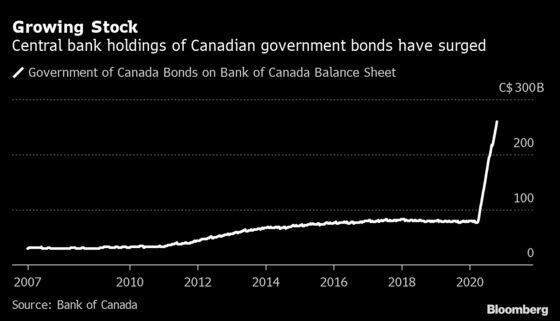 Bank of Canada Already Pushing Limits of Domestic Bond Market
