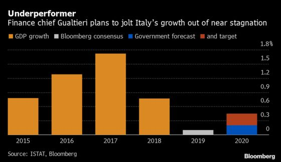 Italy Targets 2020 Deficit as Low as 2% Amid Economic Slowdown