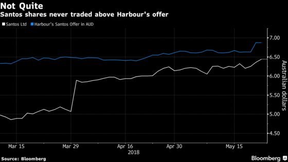 Santos Falls After Rejecting Harbour Offer as Too Low, Risky