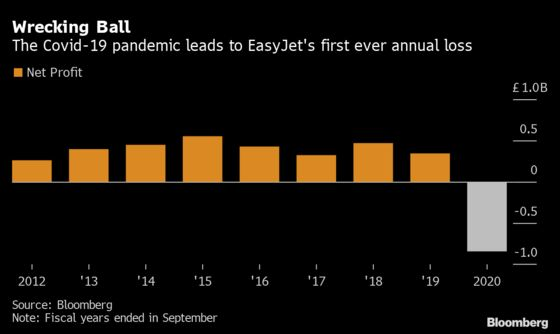 EasyJet Sells Jets to Add $400 Million to Cash Reserves