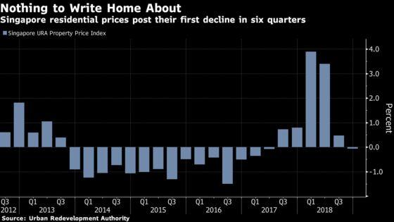 Singapore Home Sales Halve in December as Buyers Take a Break