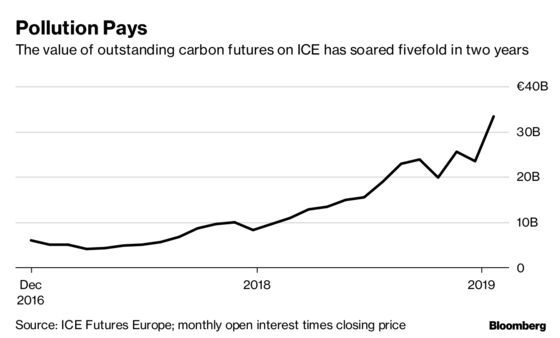 Hedge Funds See More Juice in Carbon Market's Two-Year Rally