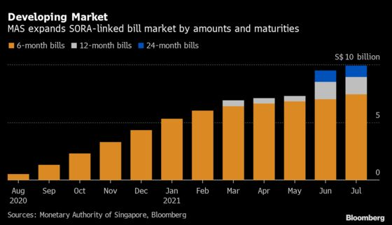 Libor Shift Quickens in Singapore as Contracts Jump Fourfold