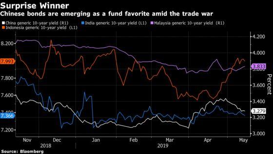 Yuan Bonds Seen as Trade War Winner by Funds on Stimulus Bet