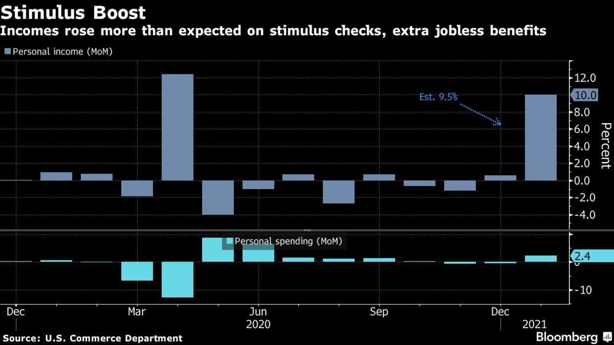Incomes rose more than expected on stimulus checks, extra jobless benefits