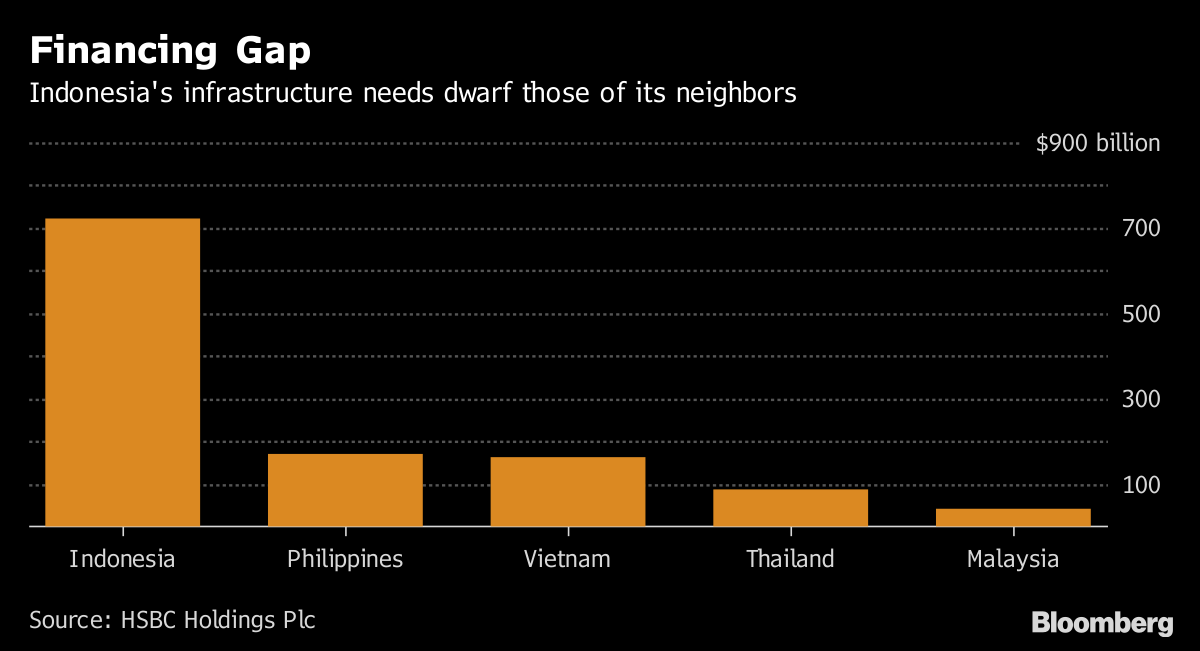 Japan Still Beating China in Southeast Asia Infrastructure