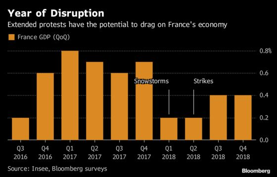 Yellow Vest Protests Could Cut Into French Economy If They Last