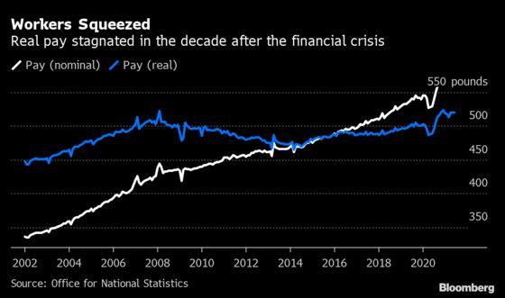 U.K. Worker Shortage Sparks Rare Blue-Collar Wage Boom