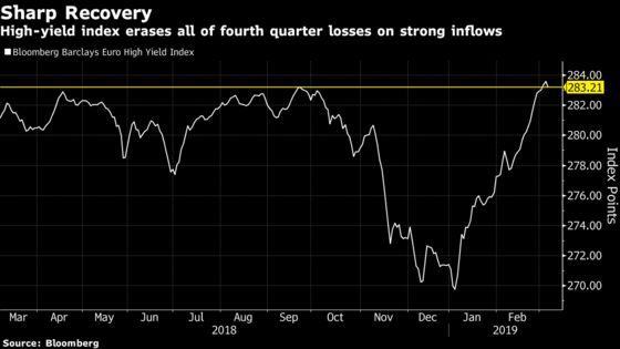 High-Yield Rally Not Enough to Lure Buyers Into Riskier Debt