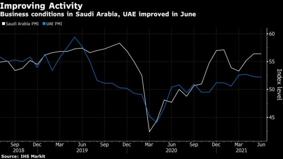 UAE Employment Rises at Fastest in More Than Two Years, IHS Says