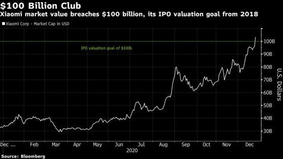 Xiaomi's Market Value Tops $100 Billion, Reaching 2018 IPO Goal