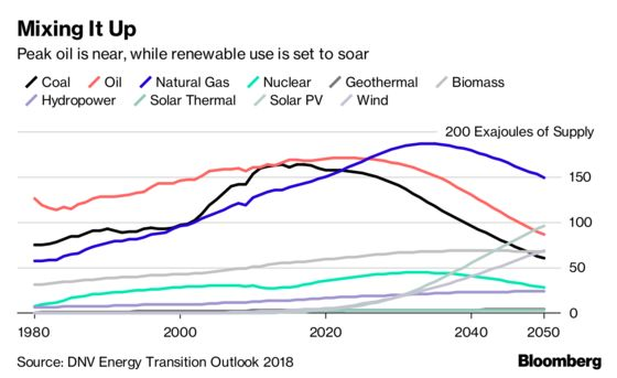 Oil Demand Seen Peaking by 2023 While Climate Targets Missed